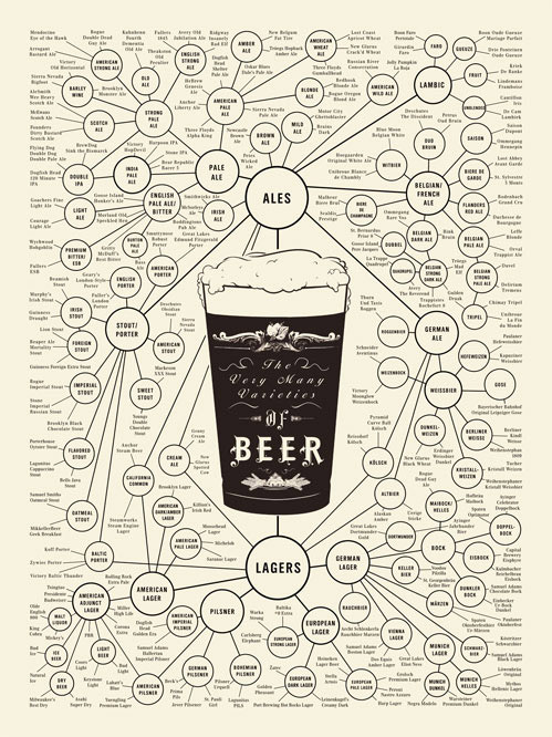 IMAGE: http://londonamateurbrewers.files.wordpress.com/2010/09/beer_poster.jpg
